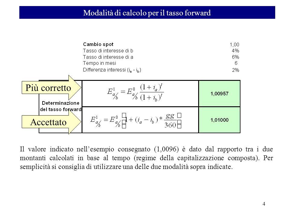 Modalità di calcolo per il tasso forward