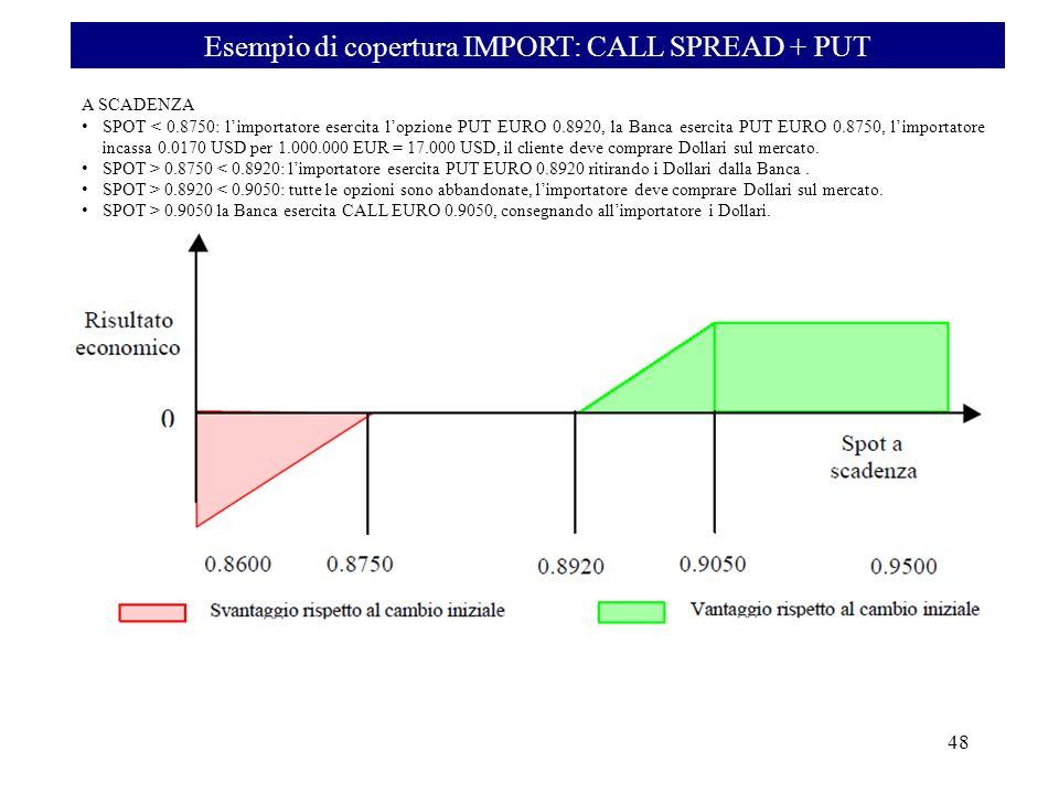 Esempio di copertura IMPORT: CALL SPREAD + PUT