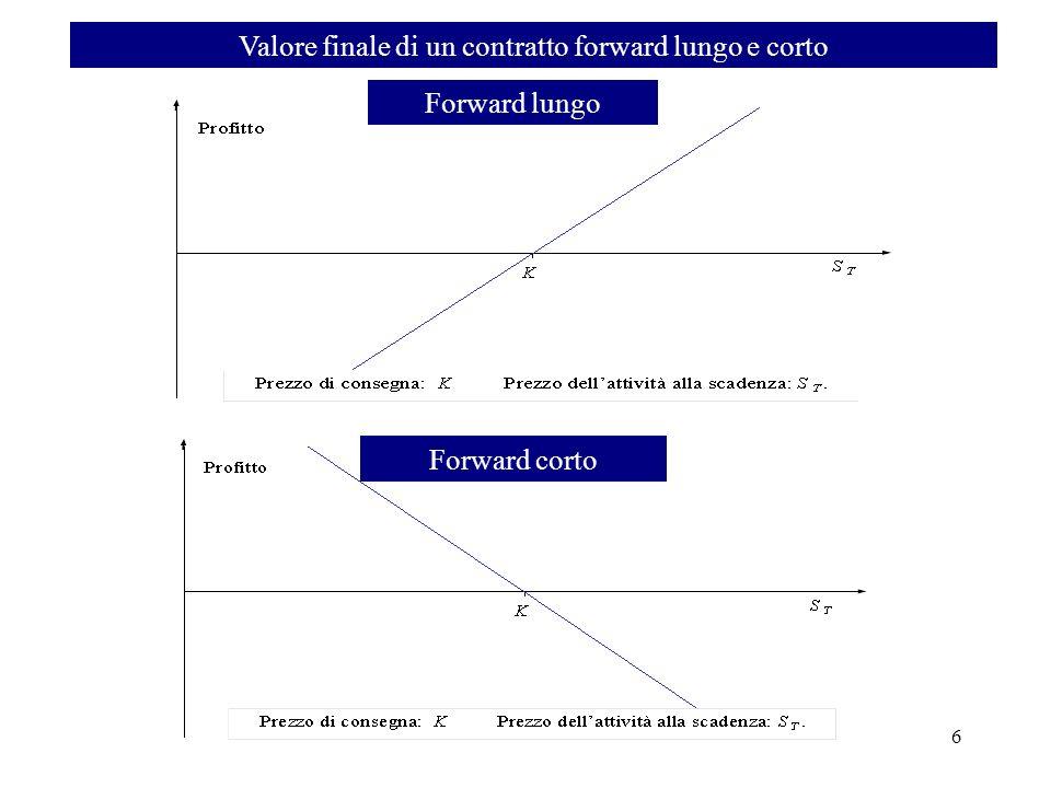 Valore finale di un contratto forward lungo e corto