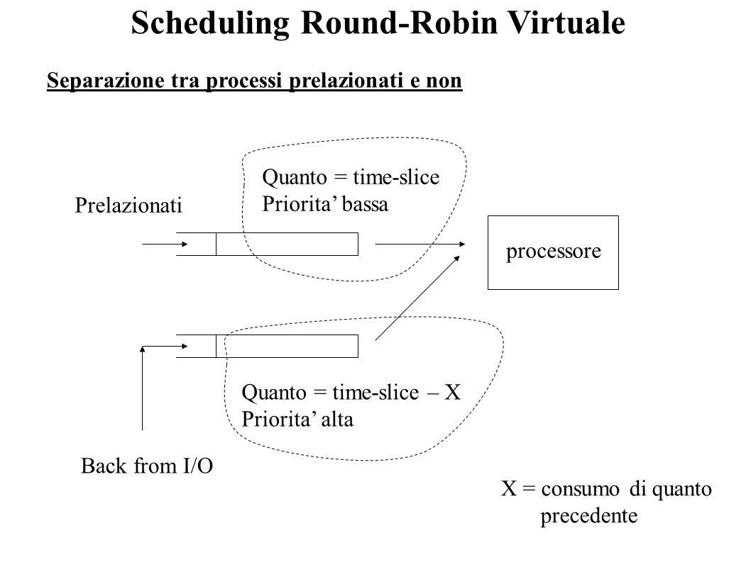 Scheduling Round-Robin Virtuale