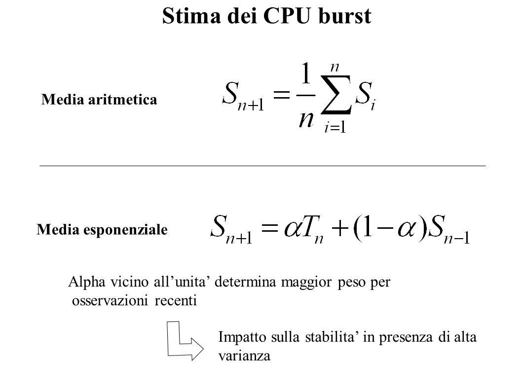 Stima dei CPU burst Media aritmetica Media esponenziale