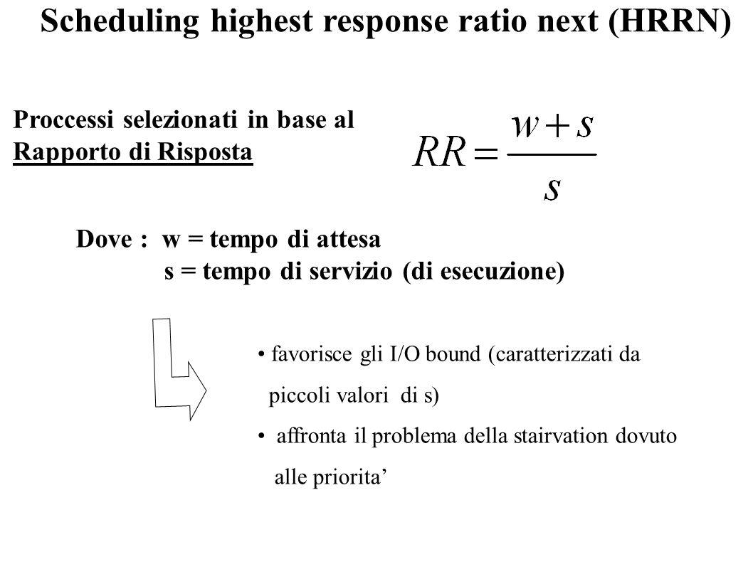Scheduling highest response ratio next (HRRN)