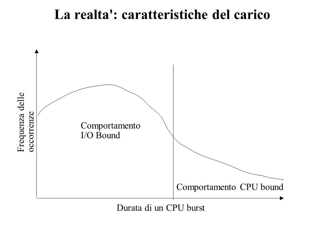 La realta : caratteristiche del carico