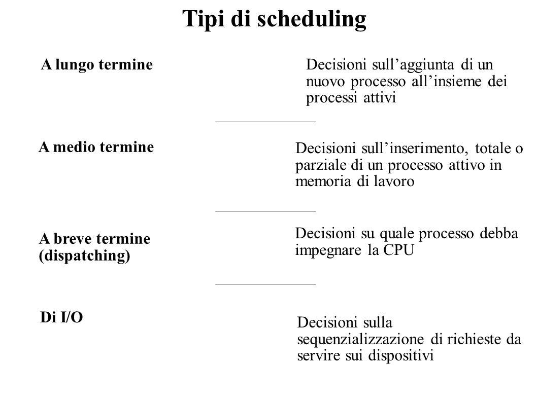 Tipi di scheduling A lungo termine