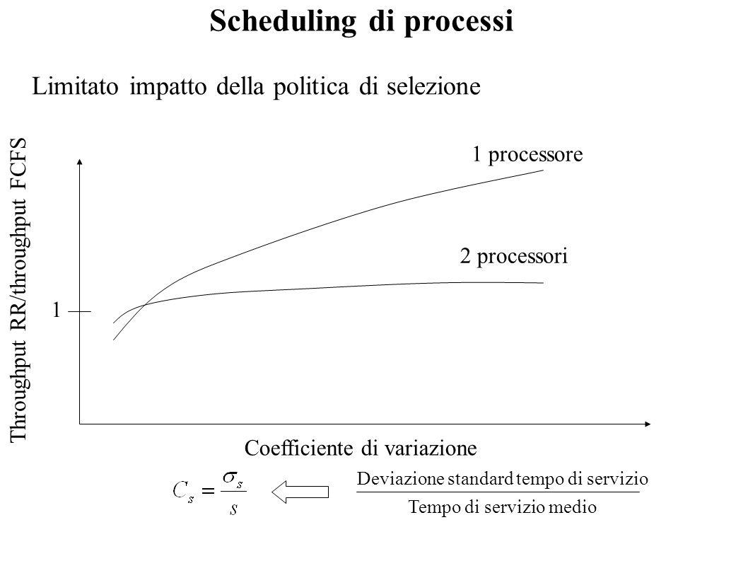Scheduling di processi