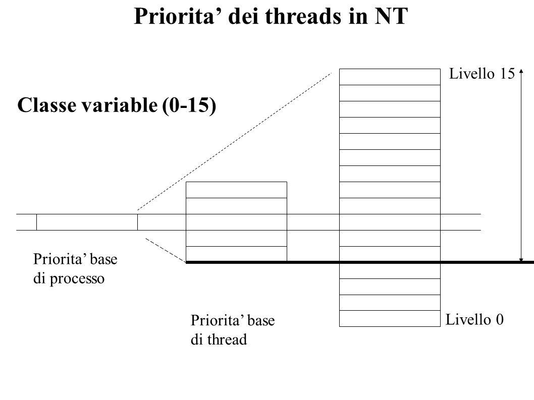 Priorita' dei threads in NT