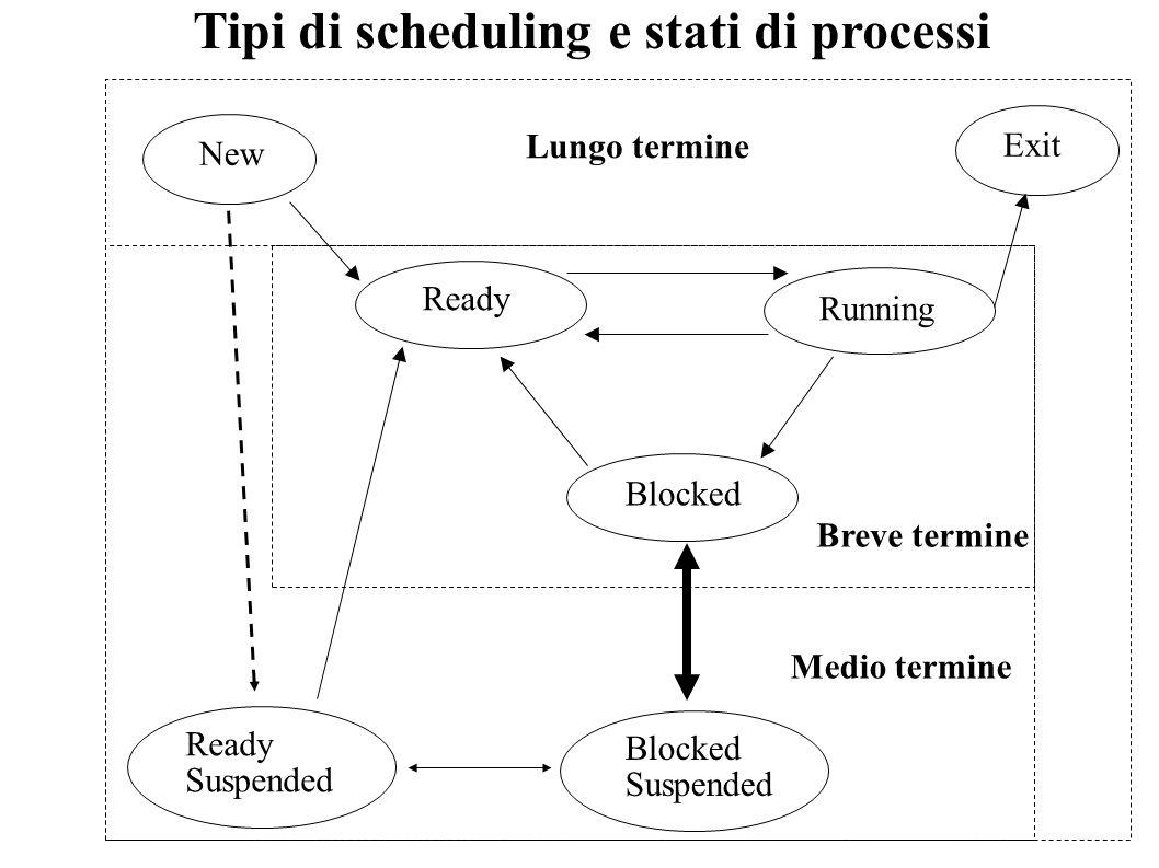 Tipi di scheduling e stati di processi