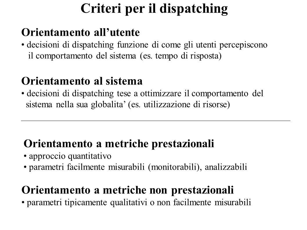 Criteri per il dispatching