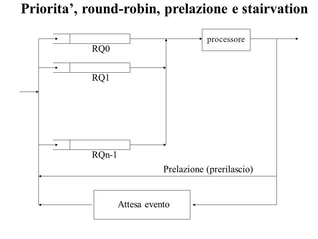 Priorita', round-robin, prelazione e stairvation