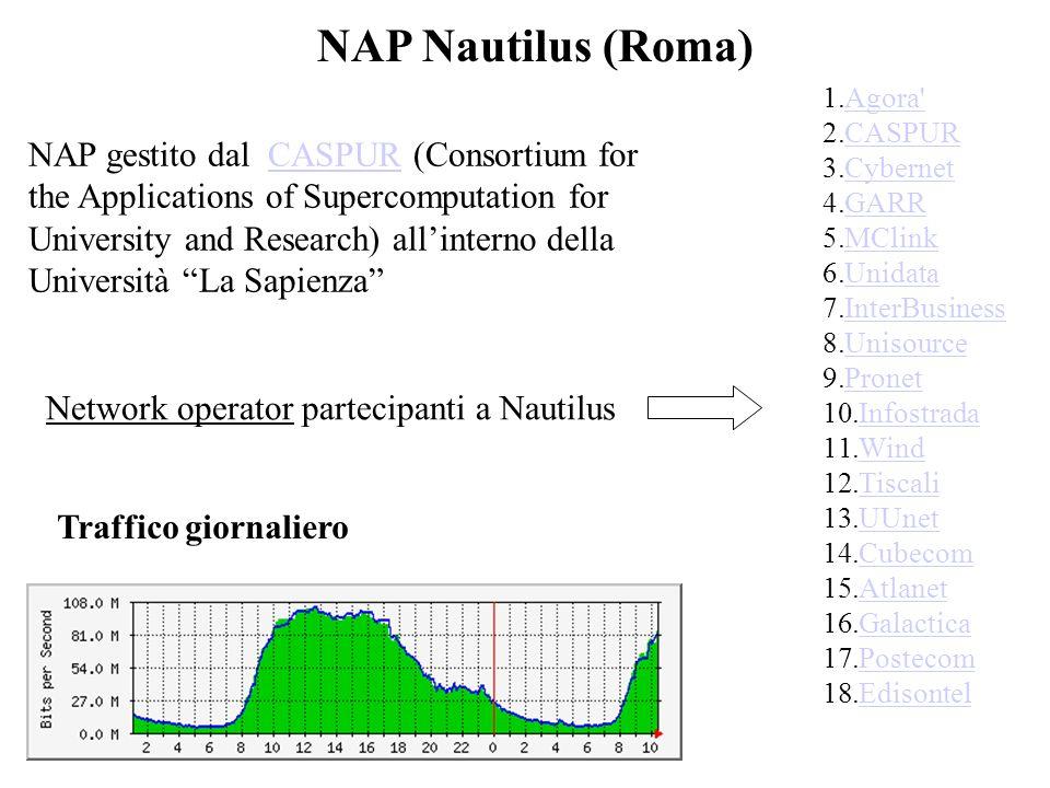 NAP Nautilus (Roma) Agora CASPUR. Cybernet. GARR. MClink. Unidata. InterBusiness. Unisource.