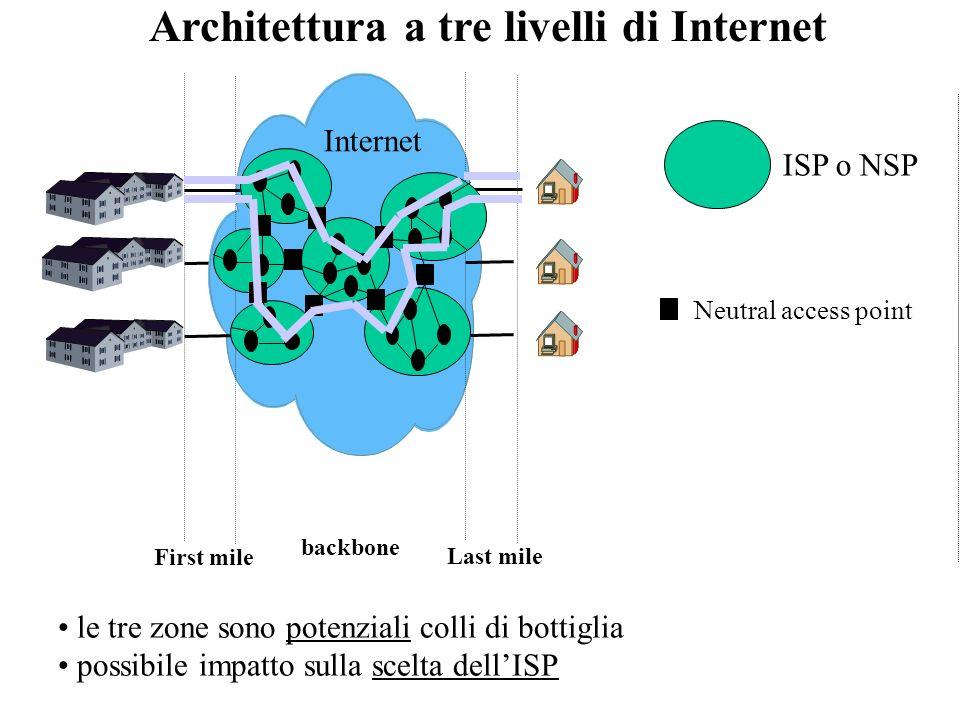 Architettura a tre livelli di Internet