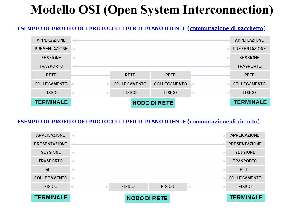 Modello OSI (Open System Interconnection)