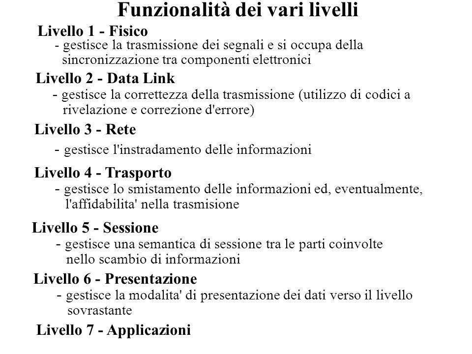 Funzionalità dei vari livelli