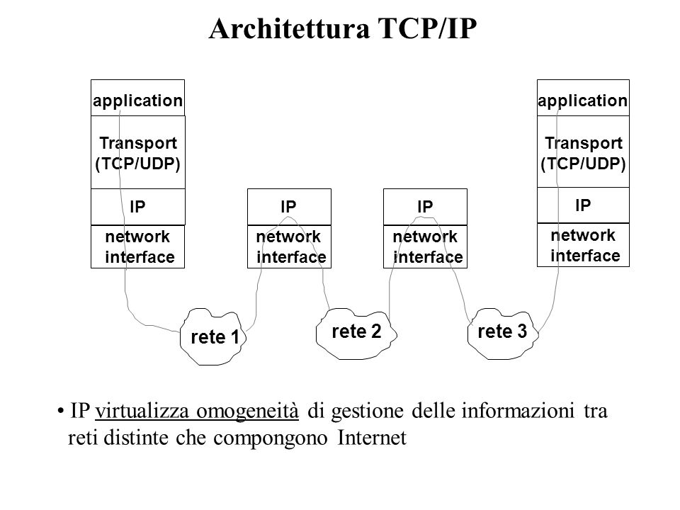Architettura TCP/IP application. application. Transport. (TCP/UDP) Transport. (TCP/UDP) IP. IP.