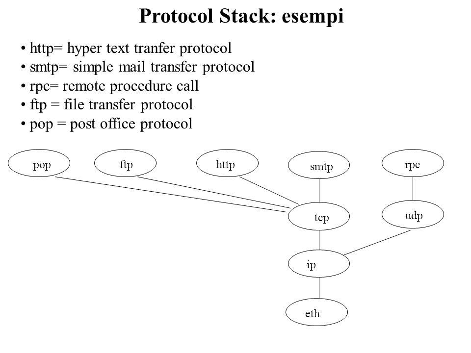 Protocol Stack: esempi