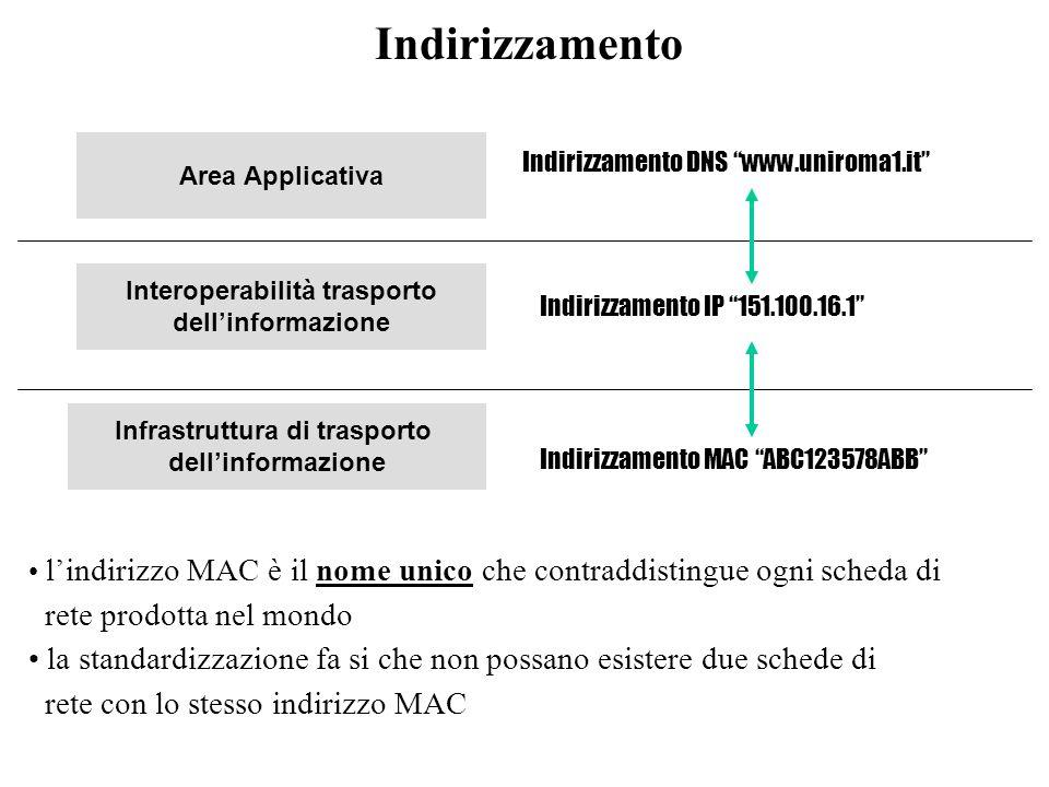 Interoperabilità trasporto Infrastruttura di trasporto