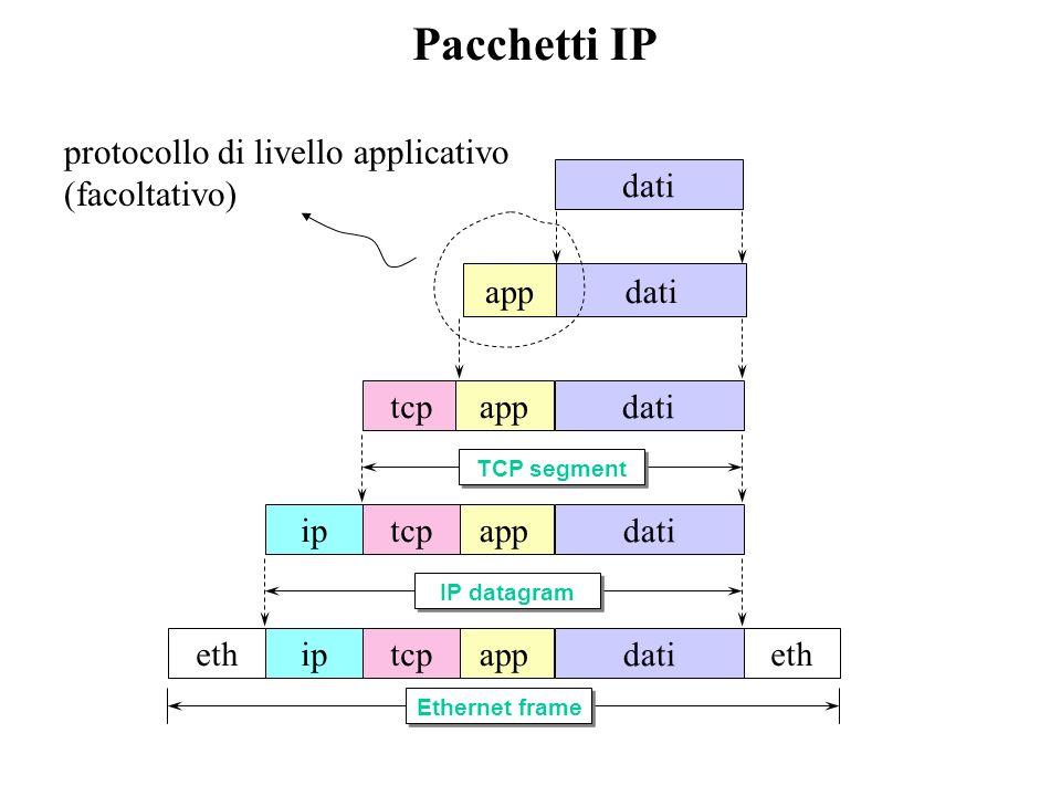Pacchetti IP protocollo di livello applicativo (facoltativo) dati dati