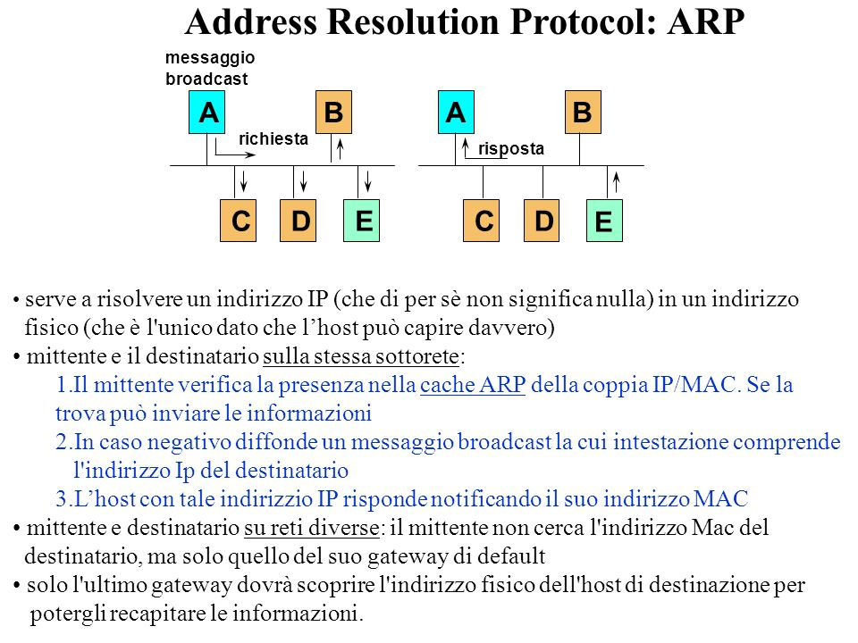Address Resolution Protocol: ARP