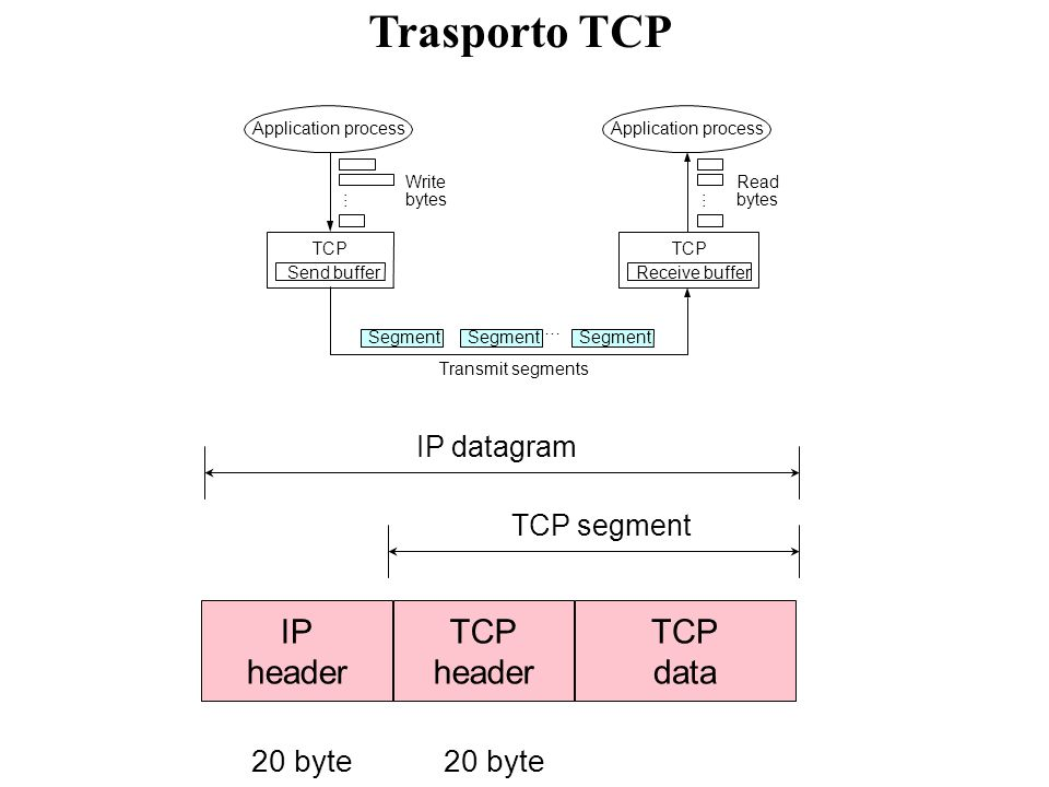 Trasporto TCP IP header TCP data 20 byte IP datagram TCP segment