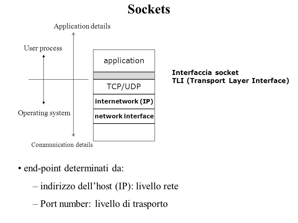 Sockets end-point determinati da: