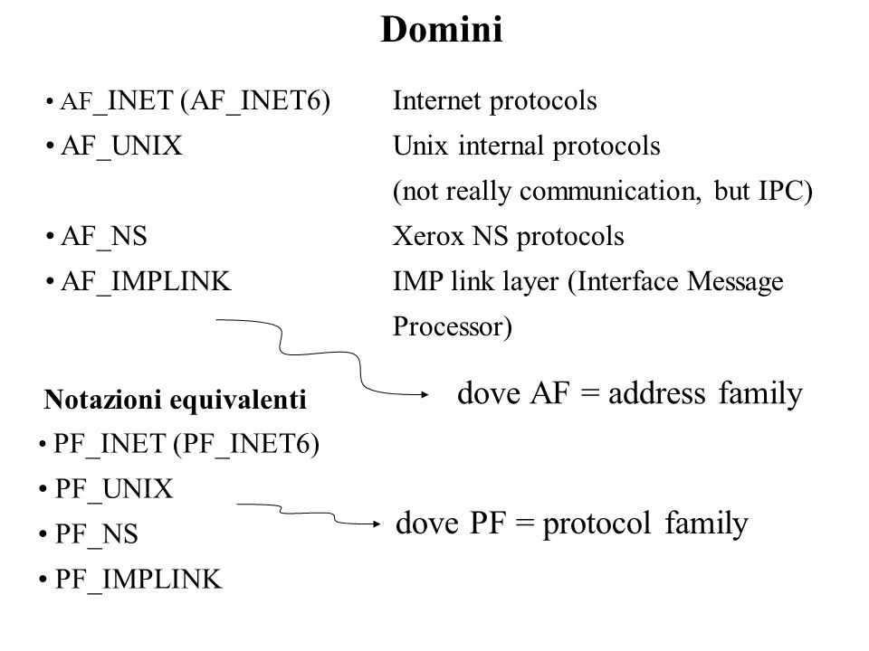 Domini dove AF = address family dove PF = protocol family