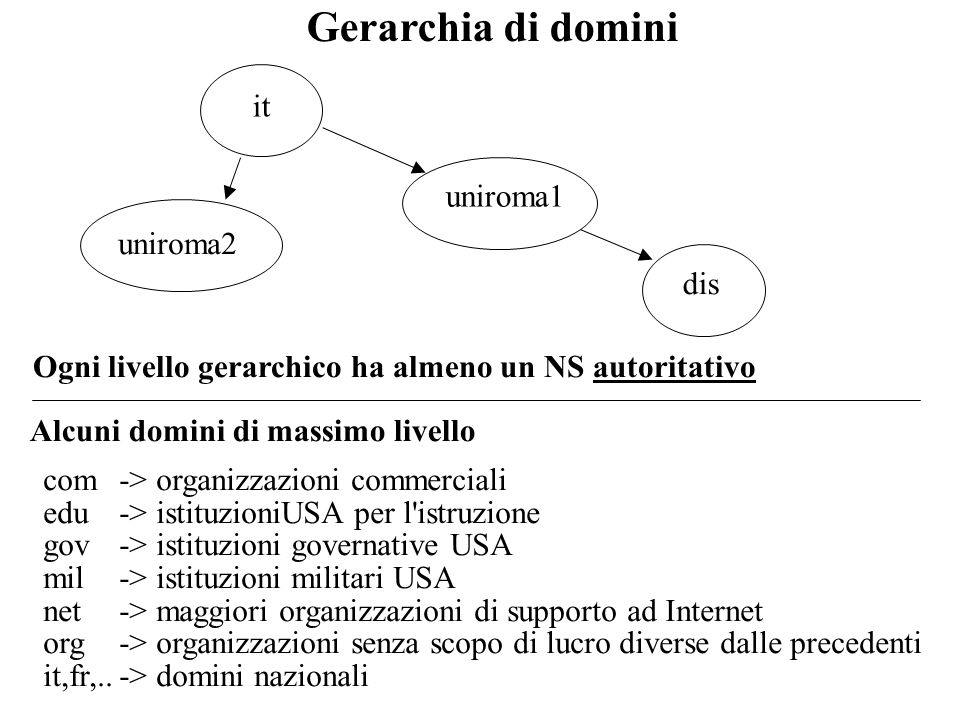 Gerarchia di domini it uniroma1 uniroma2 dis