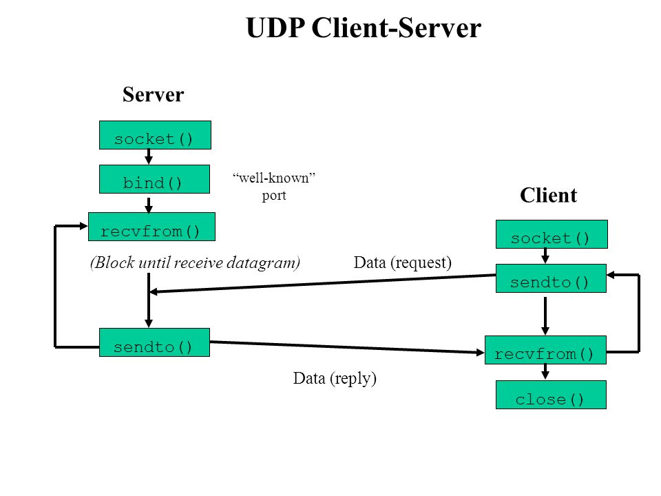 Server Client UDP Client-Server socket() bind() recvfrom() socket()