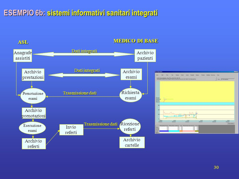 ESEMPIO 6b: sistemi informativi sanitari integrati