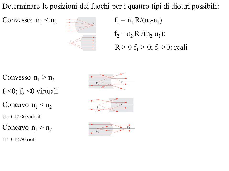 Determinare le posizioni dei fuochi per i quattro tipi di diottri possibili: