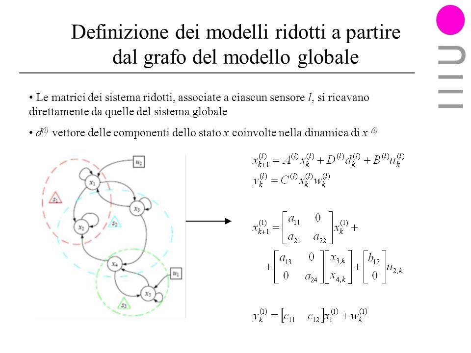 Definizione dei modelli ridotti a partire dal grafo del modello globale