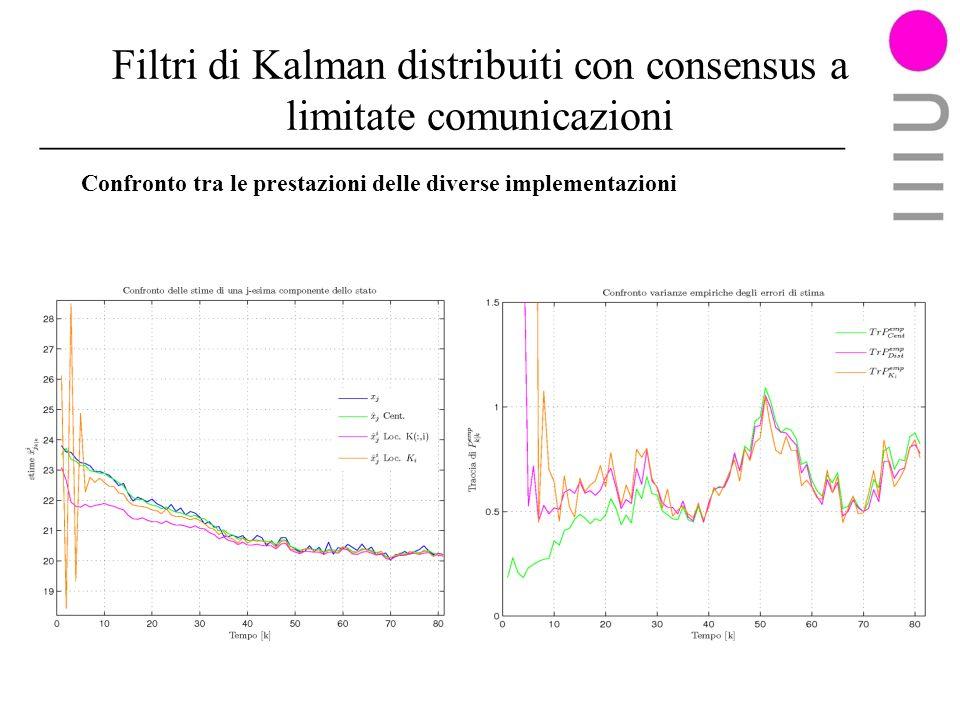 Filtri di Kalman distribuiti con consensus a limitate comunicazioni