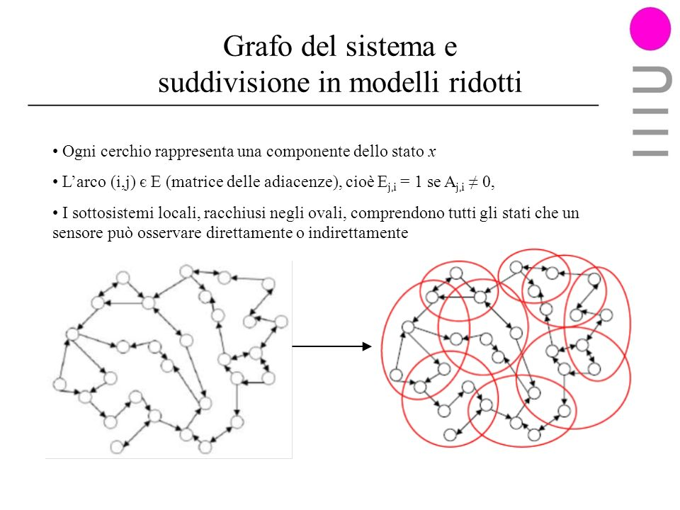 Grafo del sistema e suddivisione in modelli ridotti