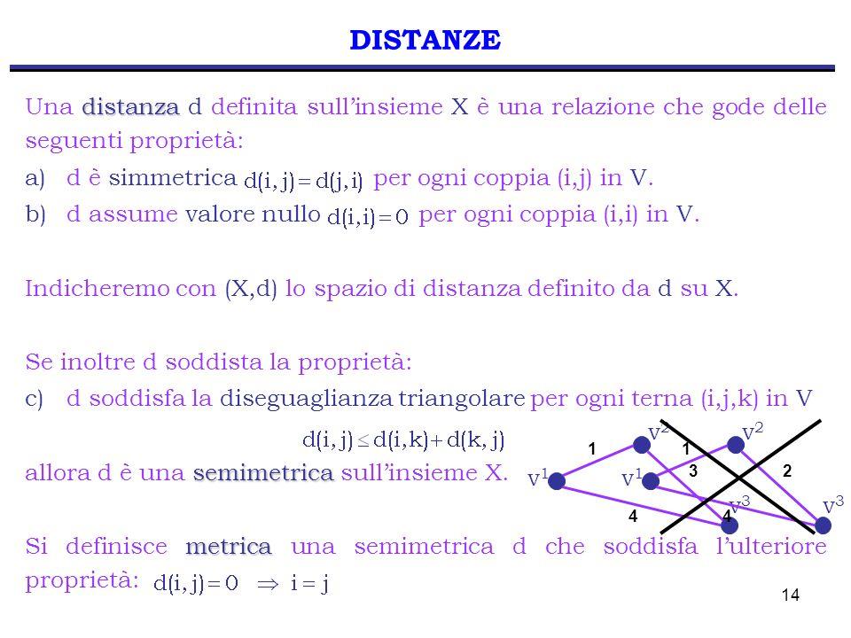 DISTANZE Una distanza d definita sull'insieme X è una relazione che gode delle seguenti proprietà: