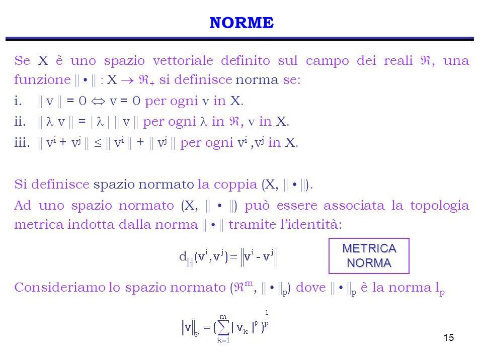 NORME Se X è uno spazio vettoriale definito sul campo dei reali , una funzione || • || : X  + si definisce norma se: