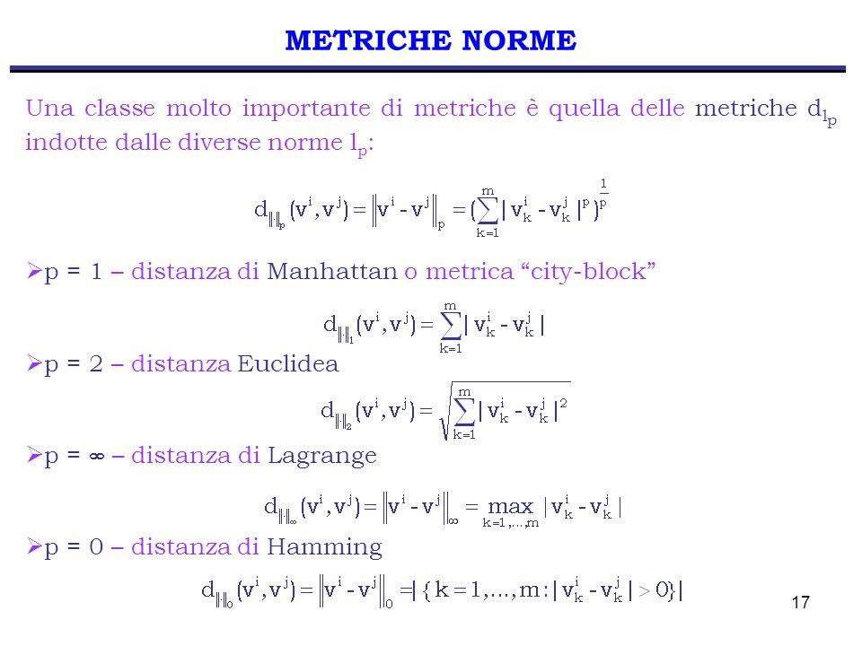 METRICHE NORME Una classe molto importante di metriche è quella delle metriche dlp indotte dalle diverse norme lp: