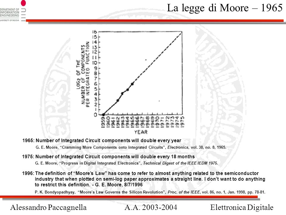 La legge di Moore – 1965 1965: Number of Integrated Circuit components will double every year.