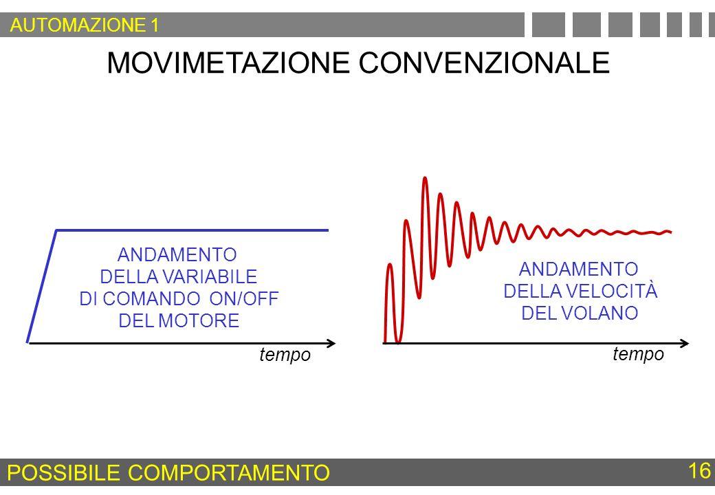 MOVIMETAZIONE CONVENZIONALE