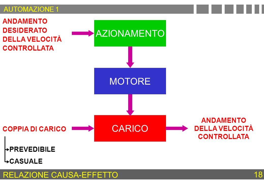 RELAZIONE CAUSA-EFFETTO
