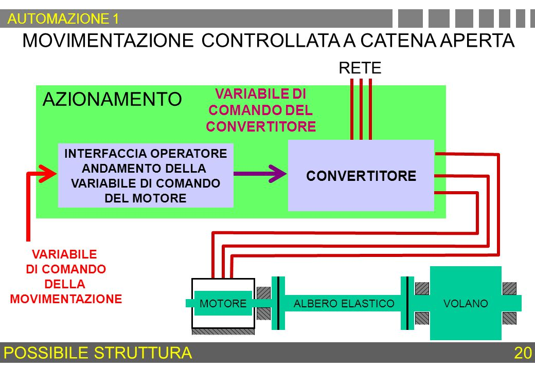 INTERFACCIA OPERATORE