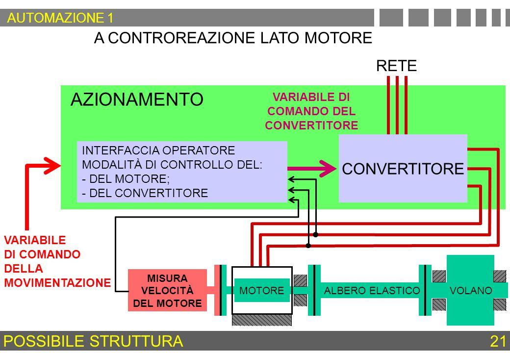 AZIONAMENTO A CONTROREAZIONE LATO MOTORE RETE CONVERTITORE