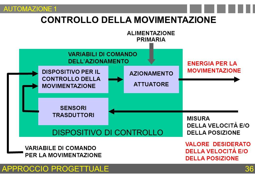 CONTROLLO DELLA MOVIMENTAZIONE