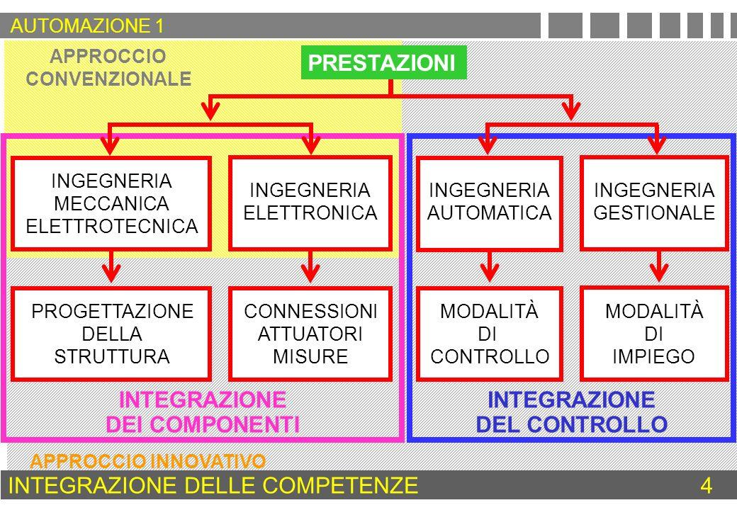 INTEGRAZIONE DEI COMPONENTI INTEGRAZIONE DEL CONTROLLO