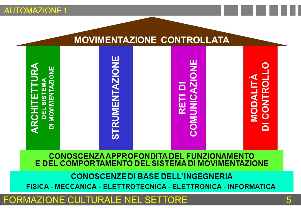 MOVIMENTAZIONE CONTROLLATA