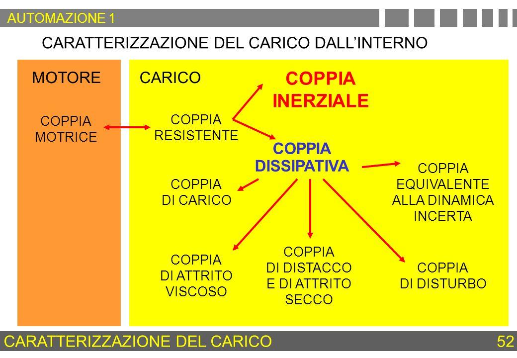 COPPIA INERZIALE CARATTERIZZAZIONE DEL CARICO DALL'INTERNO MOTORE