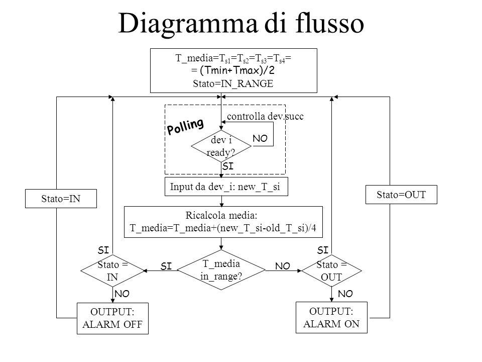Diagramma di flusso Polling T_media=Ts1=Ts2=Ts3=Ts4= = (Tmin+Tmax)/2