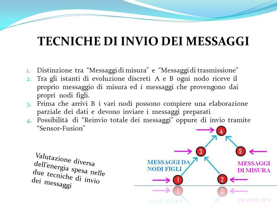 TECNICHE DI INVIO DEI MESSAGGI