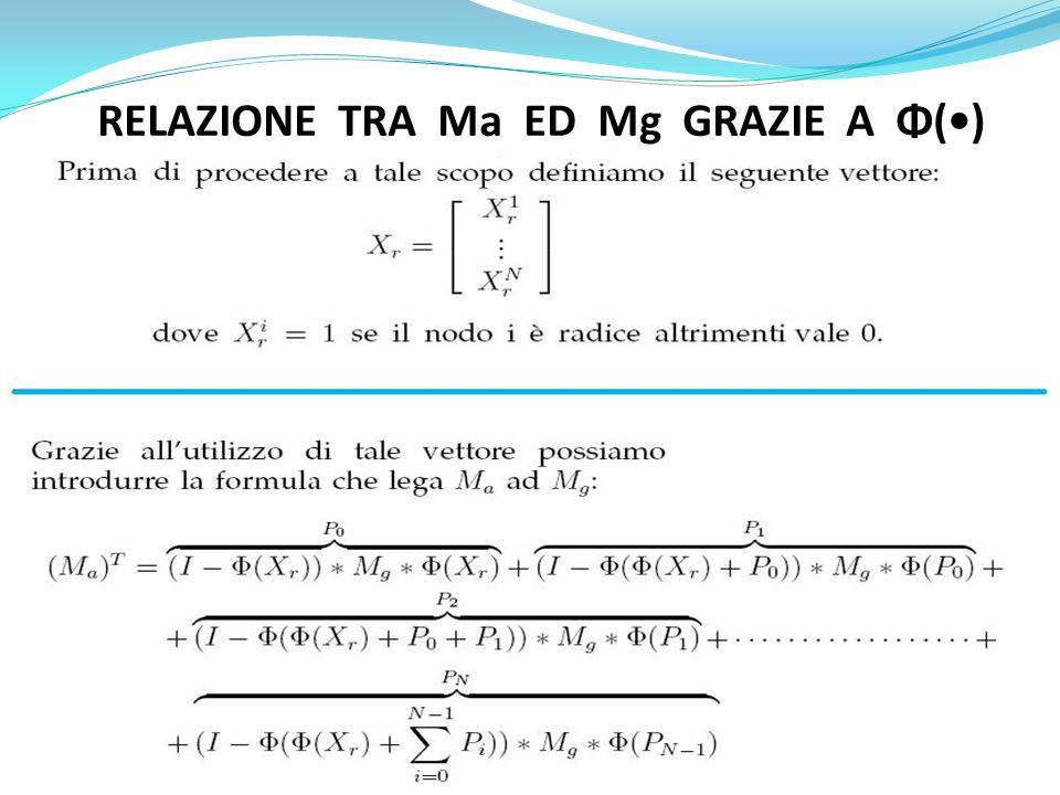 RELAZIONE TRA Ma ED Mg GRAZIE A Φ(•)