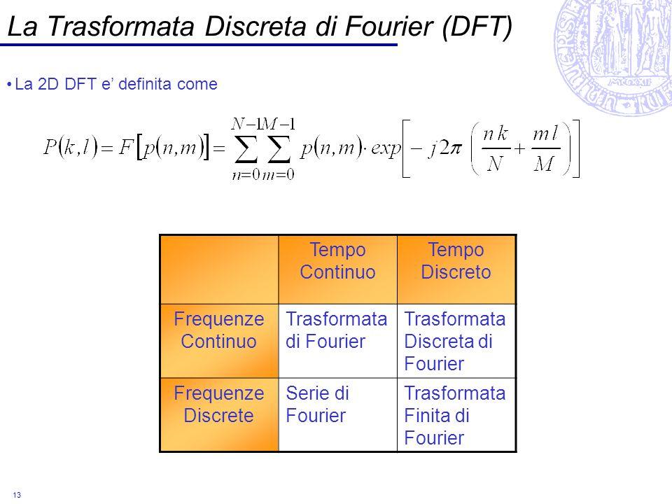 La Trasformata Discreta di Fourier (DFT)