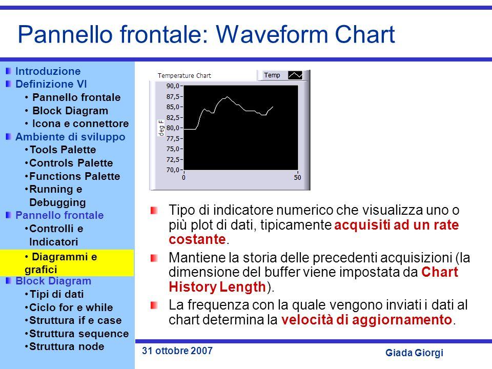 Pannello frontale: Waveform Chart