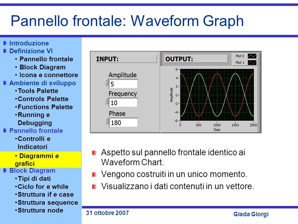 Pannello frontale: Waveform Graph